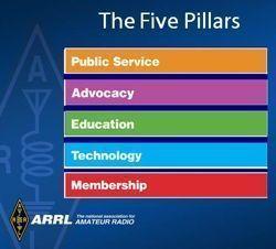 ARRL's Five Pillars