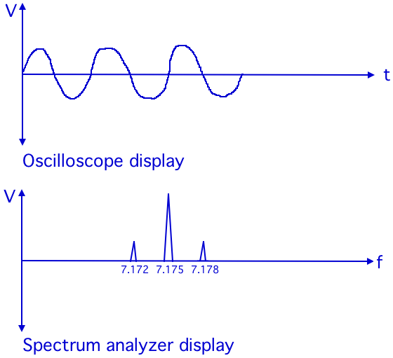 Spectrum analyzers and oscilloscopes